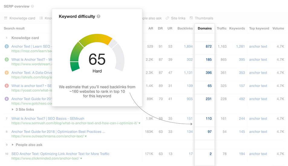 Ahrefs' Keyword Difficulty metric